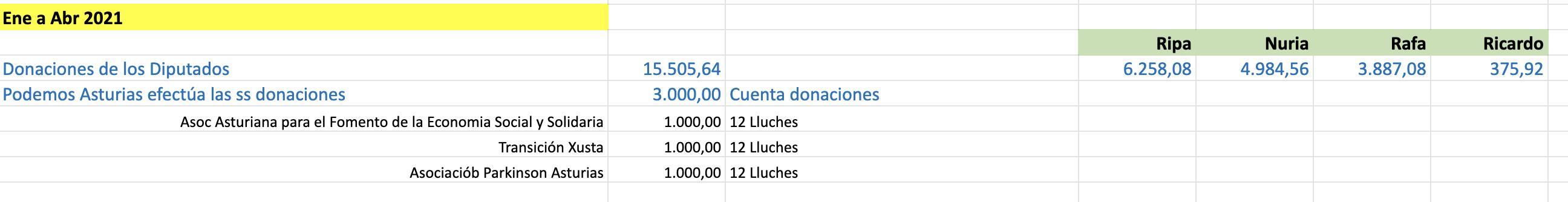 Donaciones abril 2021